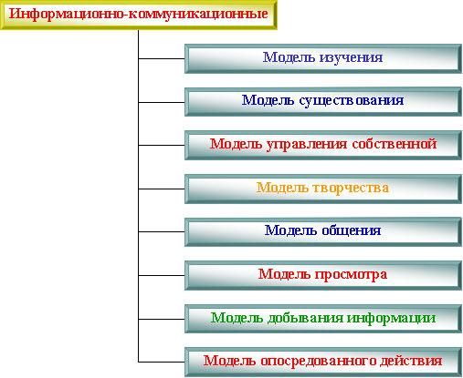 Рассмотрим ряд моделей ИКТ